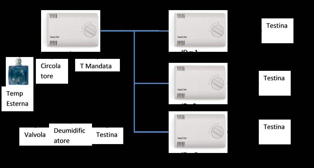 rete-dispositivi-1